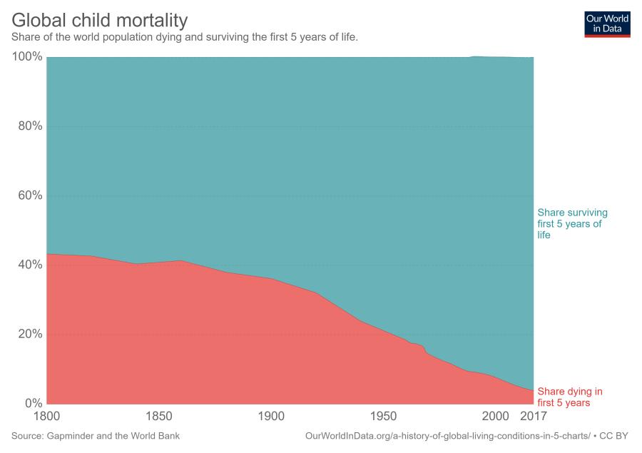 global-child-mortality-timeseries