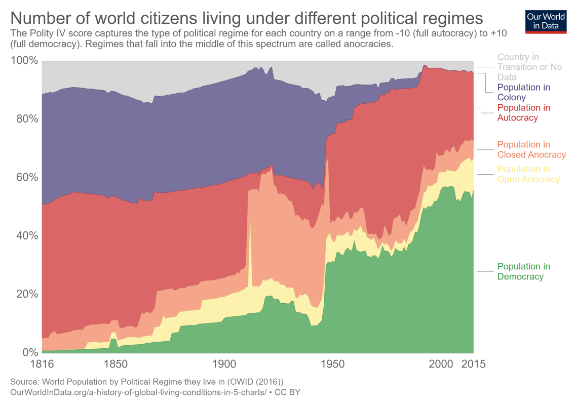 world-pop-by-political-regime